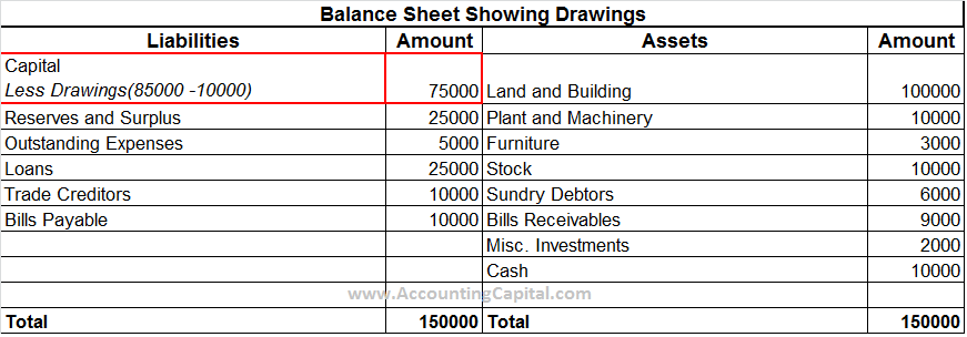 Drawings Shown in Balance Sheet Financial Statements