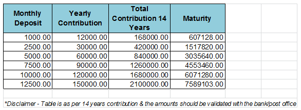 Sukanya Samriddhi Account Maturity Amounts