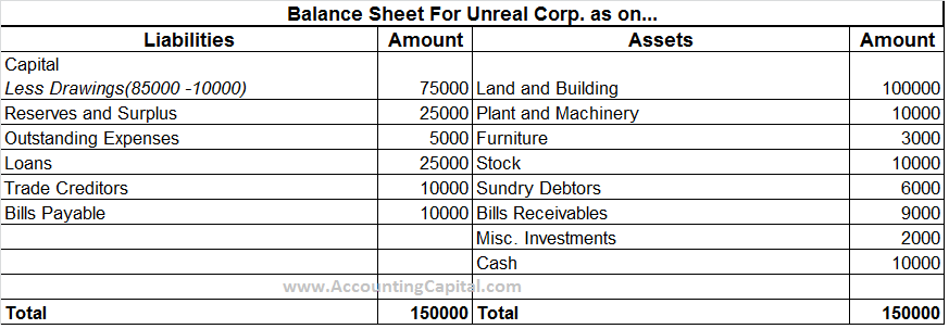 Balance sheet format final accounts