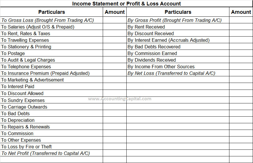 PROFIT AND LOSS ACCOUNT TEMPLATES
