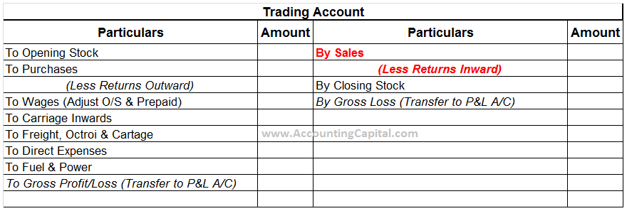 Sales Revenue Shown in Trading Account