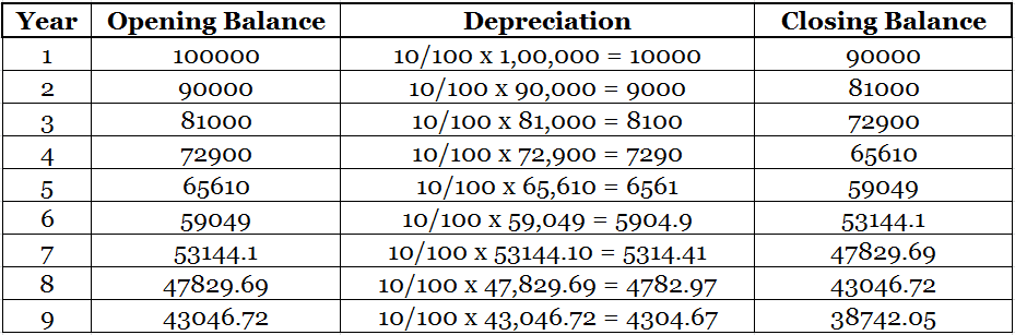 Calculating Scrap value of asset with Diminishing Balance Method depreciation