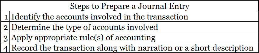 accounting journal entries