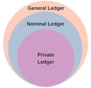 what is a business ledger