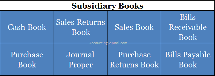 Subsidiary Books of Accounting