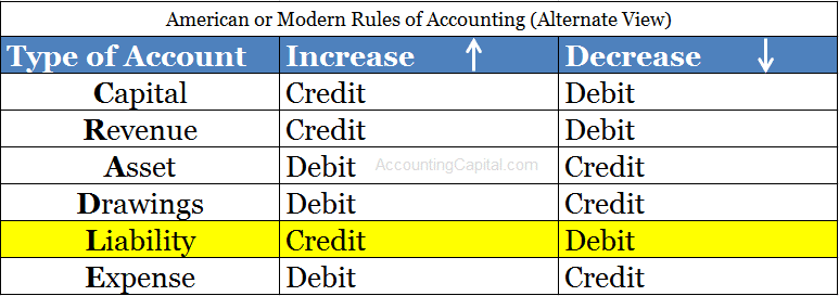 Debit and Credit Rule for a Liability