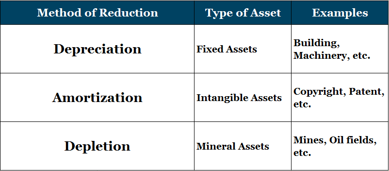 Difference between Depreciation, Depletion and Amortization
