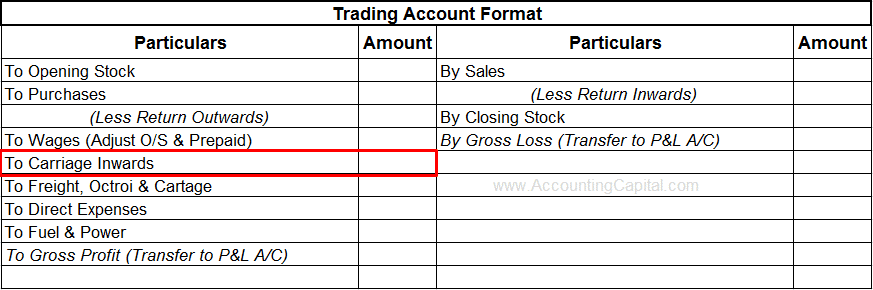 Carriage Inwards shown in Trading Account