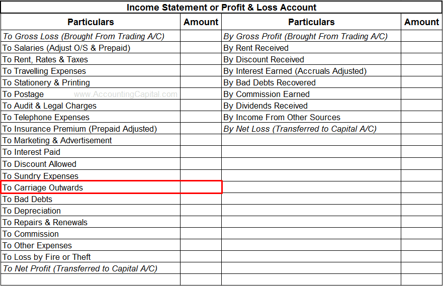 Carriage outwards shown in financial statements