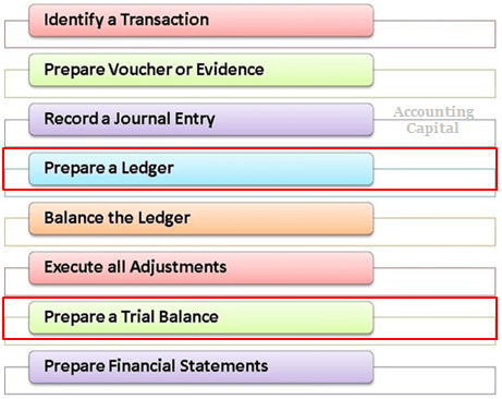 Difference between a Ledger and Trial Balance in the Accounting Cycle