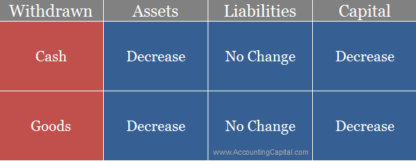 Change in accounting equation from drawings of cash or goods