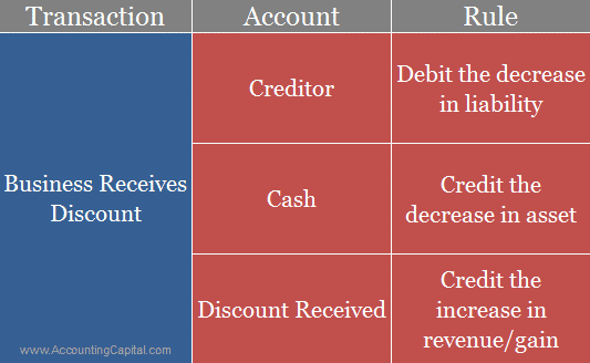 What is the Journal Entry for Discount Received? - AccountingCapital