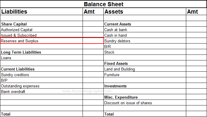 Where are reserves shown in the financial statements