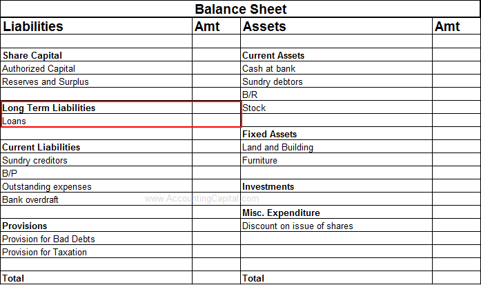 Loans shown in the financial statements
