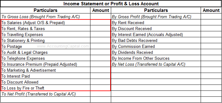 Expense shown in financial statements
