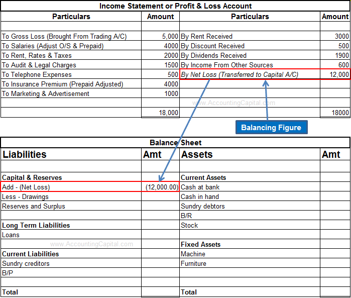 Loss shown in financial statements
