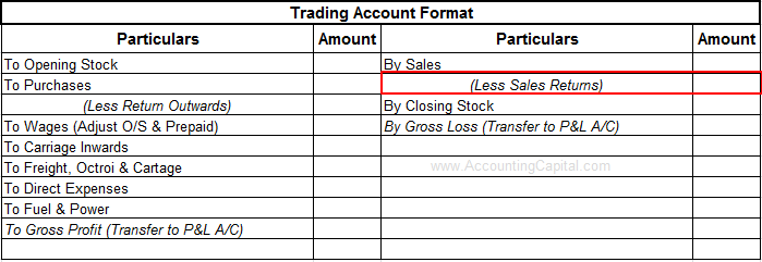Sales returns or return inwards shown in trading account