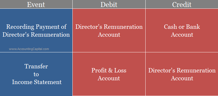 Accounting for director's remuneration