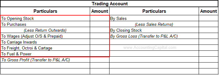 Direct Expenses Shown in the Trading Account