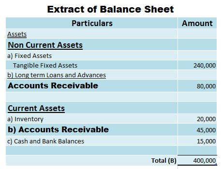 Presentation of Account receivable in an extract of balancesheet