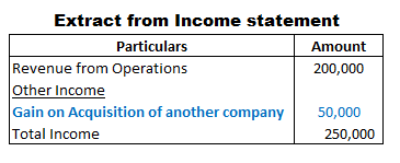 The Gain on purchase of goodwill presentation in income statement