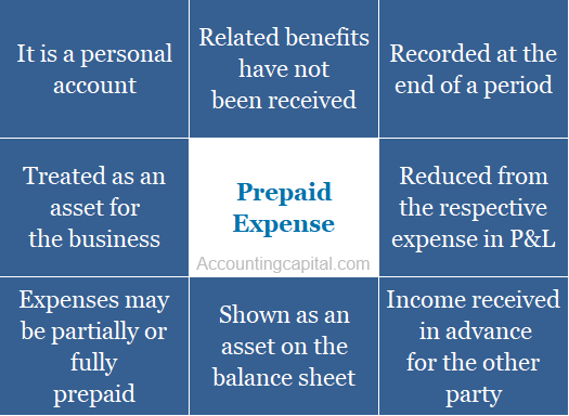 Summary of prepaid expense