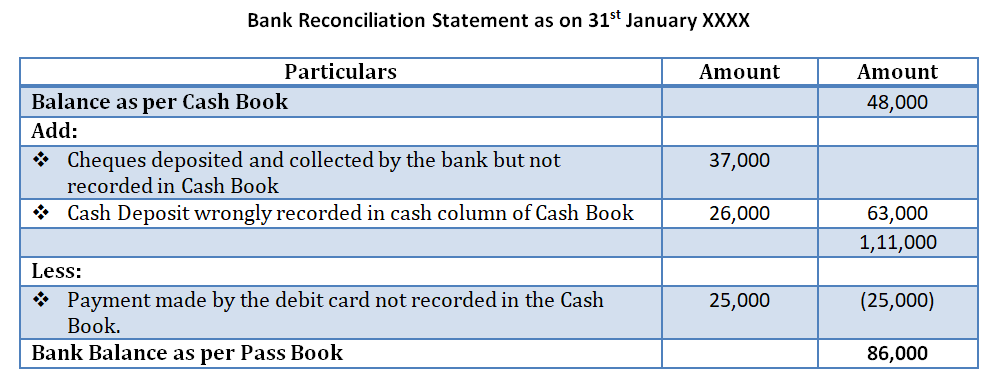 Bank Reconciliation from cash book to pass book