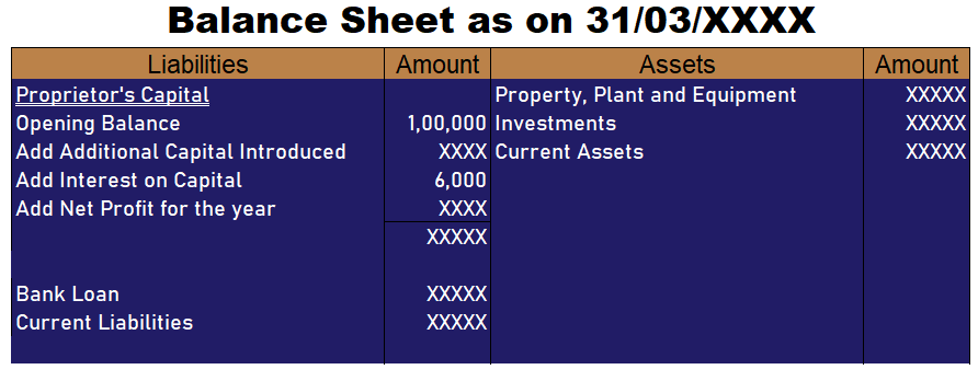 Adjustment in the financial statement