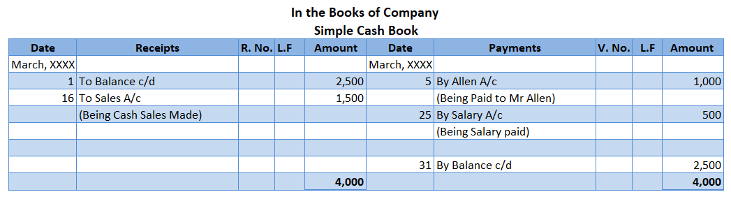 Adjustments in the cash book