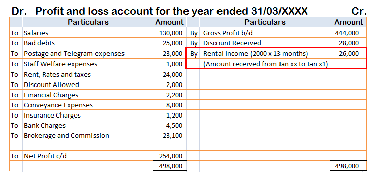 Rent in Advance treatment in Profit and Loss Account when one follows cash system of accounting.