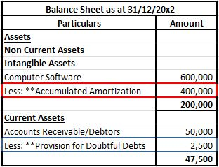 Contra assets in balance sheet
