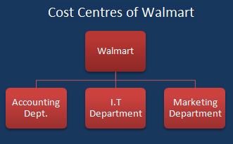 Example of a cost centre