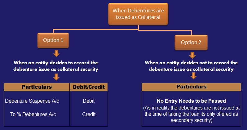 Journal Entry for issuing debenture as a collateral security
