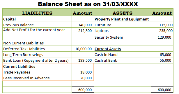 Advance Fees received in balance sheet