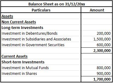 Investments in Balance Sheet