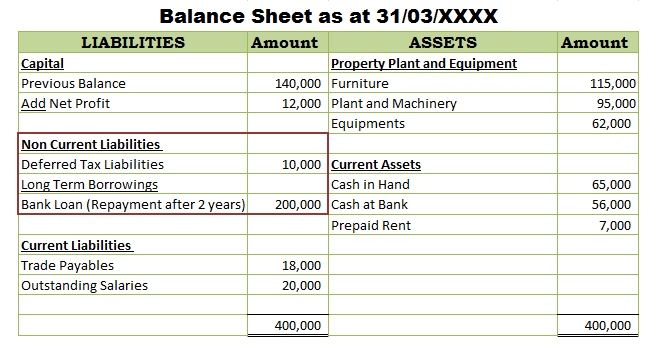 Presentation of non current liabilities in balance sheet