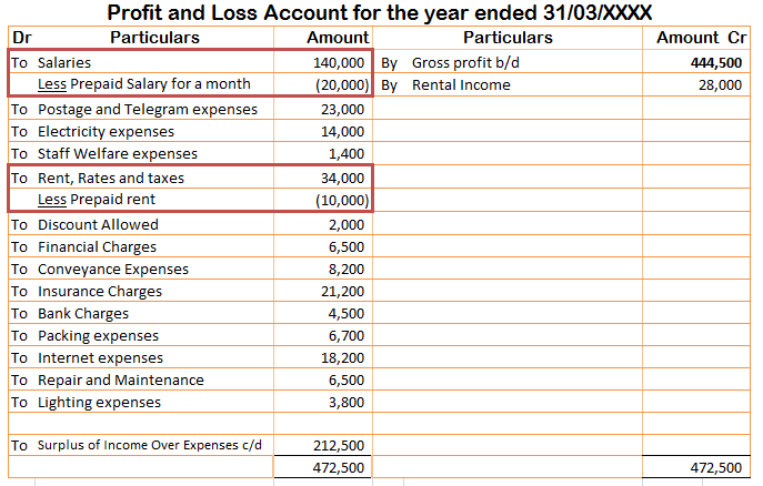 Treatment of Prepaid Expense in the income statement