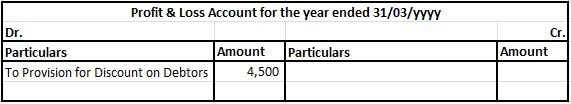 Provision for discount on debtors in P&L A/c