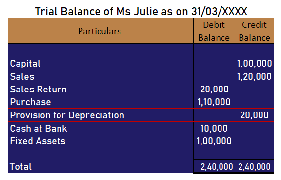 Provision for depreciation in the Trial Balance
