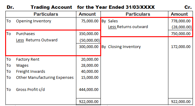 Presentation of Return Inward and Outward in Income Statement