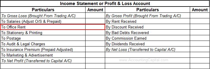 office rent paid shown in income statement (profit and loss account)