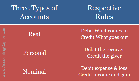 three types of accounts with golden rules