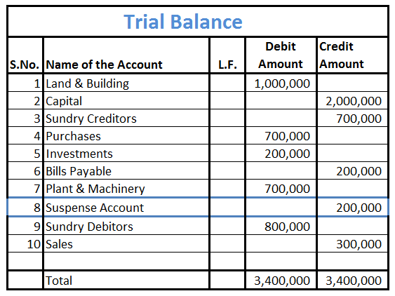 Trial Balance with suspense account