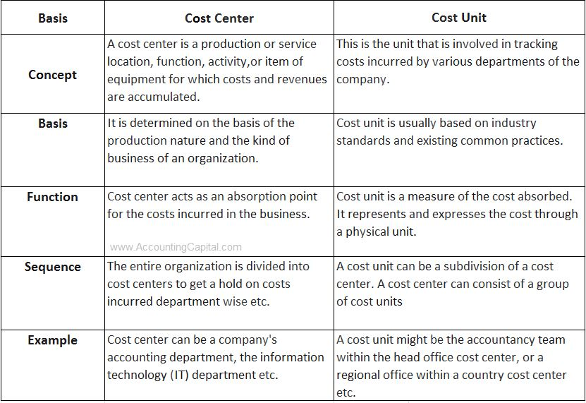 difference between cost center and cost unit in table format