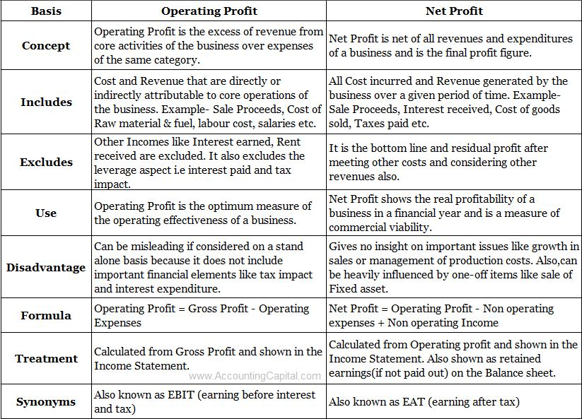 Difference between operating profit and net profit table format