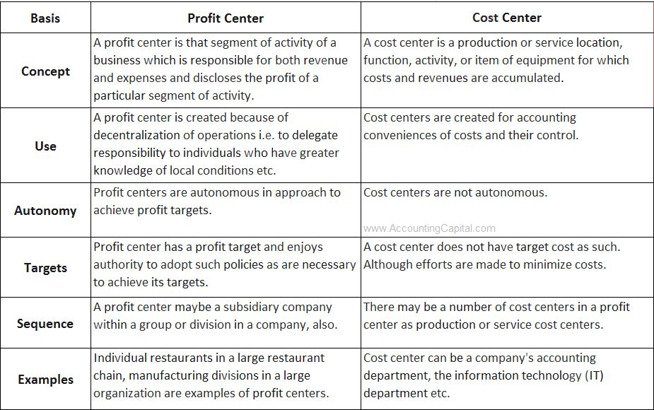 Difference between profit center and cost center table format