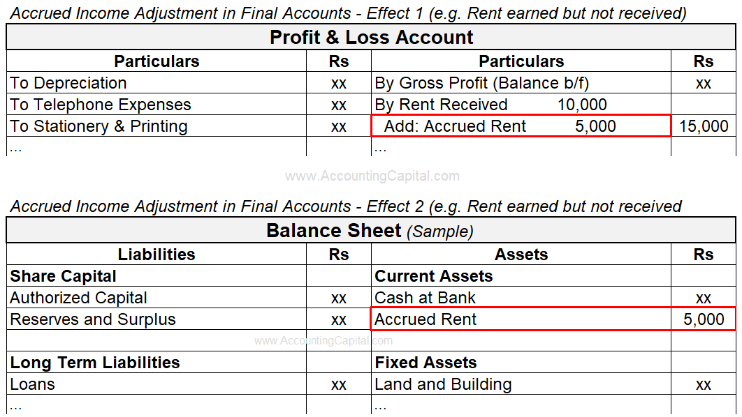 Adjustment of Accrued Income in Final Accounts