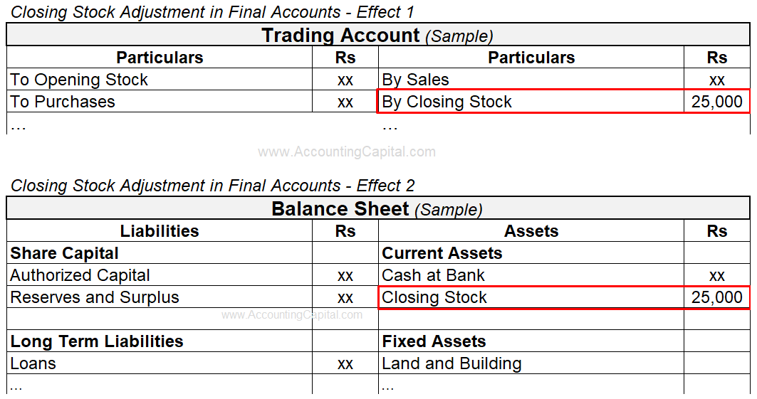 Adjustment of Closing Stock in Final Accounts