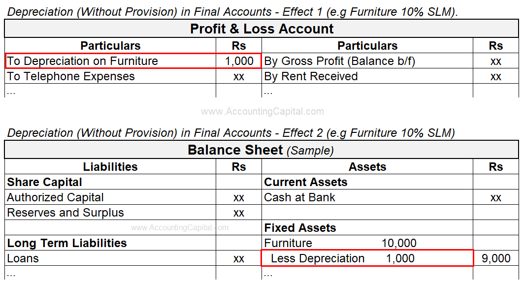 Adjustment of Depreciation in Final Accounts or Financial Statements (Without Provision)