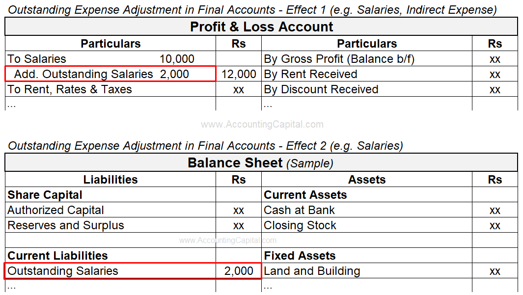 Adjustment of Outstanding Expenses in Final Accounts